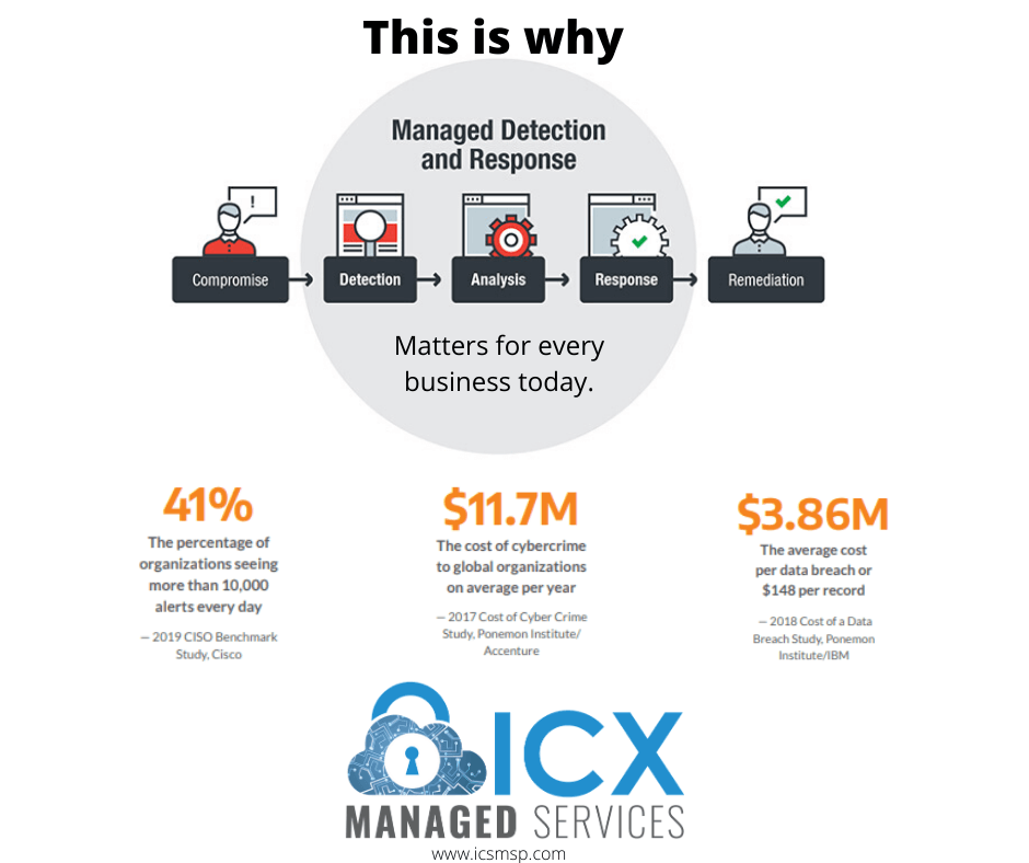 Infographic for managed detection and response process and statistics