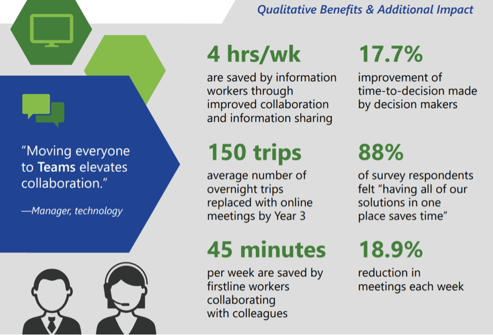 Qualitative benefits and additional impact chart and numbers.