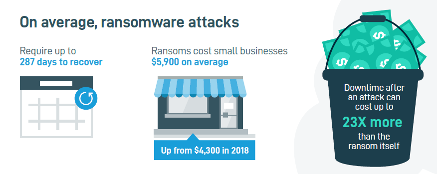 Graphic showing various ransomware statistics