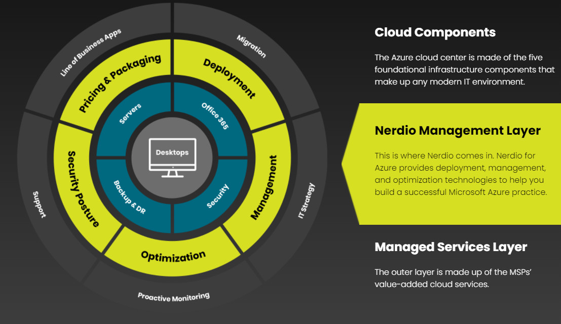 A graphic showing all the components of a Cloud Virtual Desktop with Azure